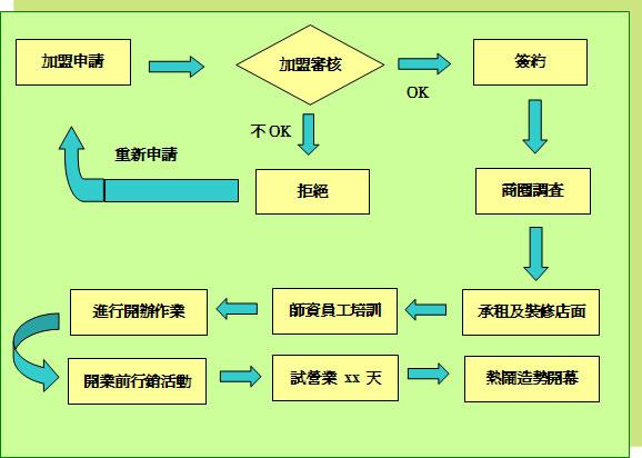 幼儿园厨房操作流程图
